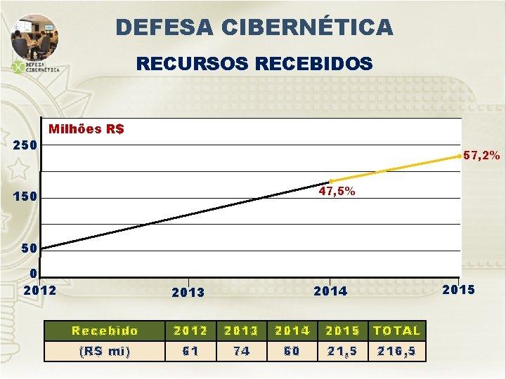 DEFESA CIBERNÉTICA RECURSOS RECEBIDOS 250 Milhões R$ 57, 2% 47, 5% 150 50 0