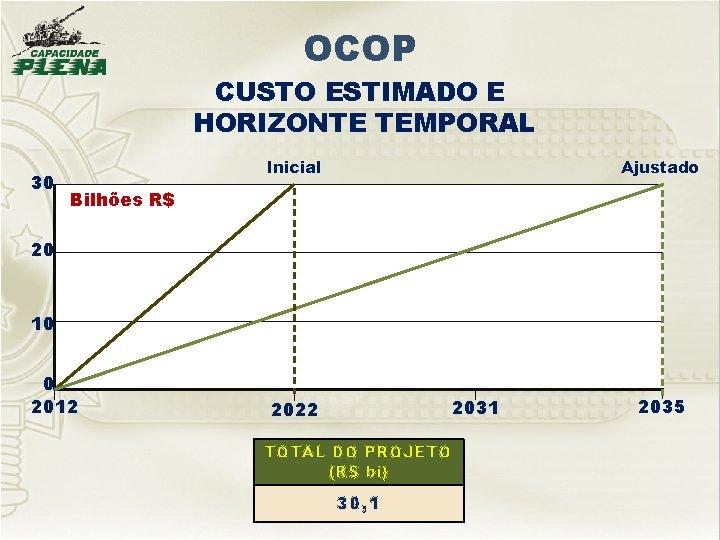 OCOP CUSTO ESTIMADO E HORIZONTE TEMPORAL 30 Inicial Ajustado Bilhões R$ 20 10 0