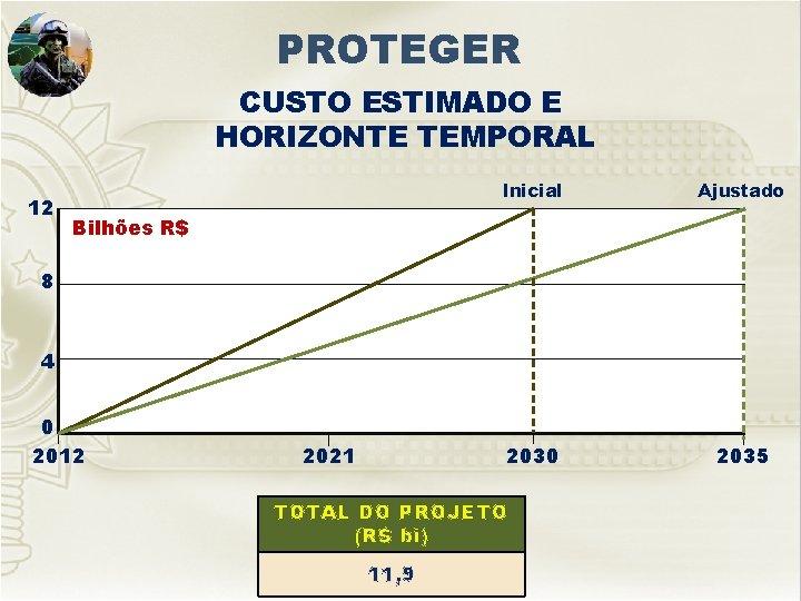 PROTEGER CUSTO ESTIMADO E HORIZONTE TEMPORAL 12 Inicial Ajustado 2030 2035 Bilhões R$ 8