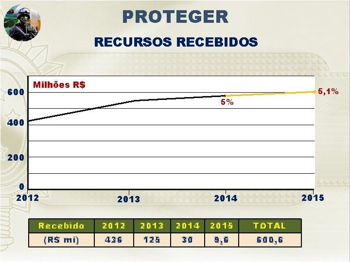 PROTEGER RECURSOS RECEBIDOS 600 Milhões R$ 5, 1% 5% 400 200 0 2012 2015
