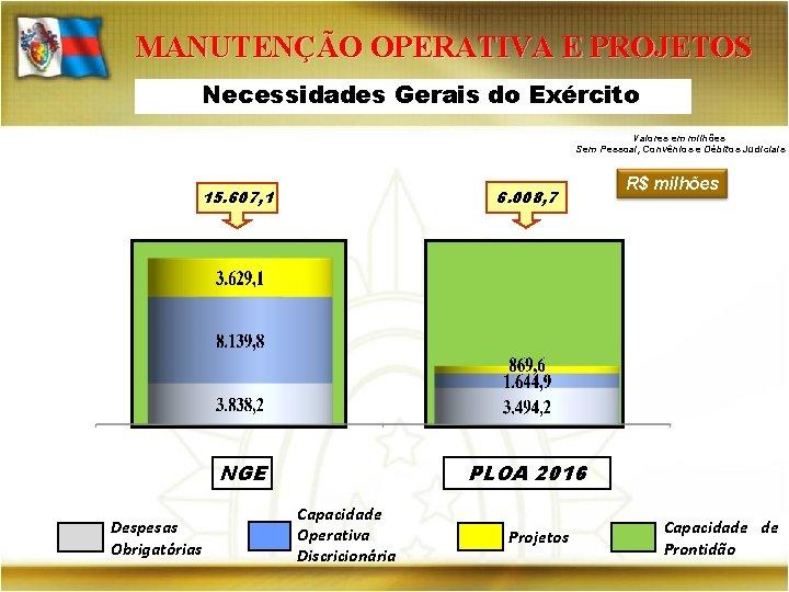 MANUTENÇÃO OPERATIVA E PROJETOS Necessidades Gerais do Exército Valores em milhões Sem Pessoal, Convênios