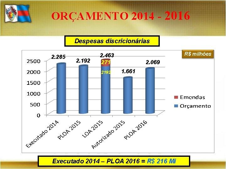 ORÇAMENTO 2014 - 2016 Despesas discricionárias 2. 285 2. 192 R$ milhões 2. 463