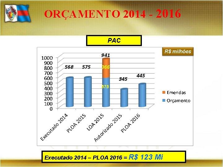 ORÇAMENTO 2014 - 2016 PAC R$ milhões 941 568 575 366 345 445 575