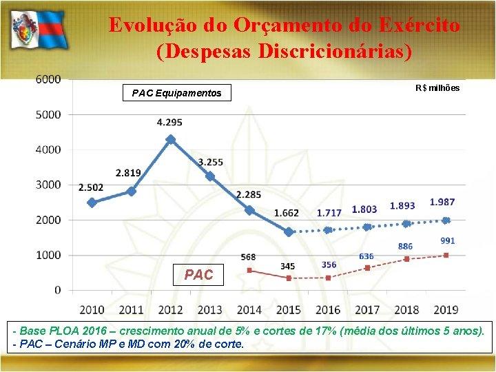 Evolução do Orçamento do Exército (Despesas Discricionárias) PAC Equipamentos R$ milhões PAC - Base
