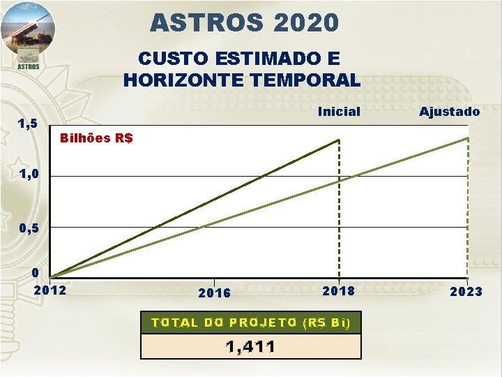 ASTROS 2020 CUSTO ESTIMADO E HORIZONTE TEMPORAL 1, 5 Inicial Ajustado Bilhões R$ 1,