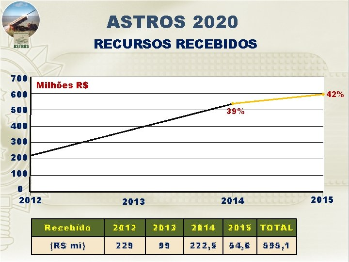 ASTROS 2020 RECURSOS RECEBIDOS 700 600 Milhões R$ 42% 500 39% 400 300 200