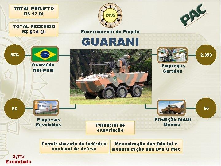 TOTAL PROJETO R$ 17 Bi 2035 TOTAL RECEBIDO R$ 634 Mi Encerramento do Projeto
