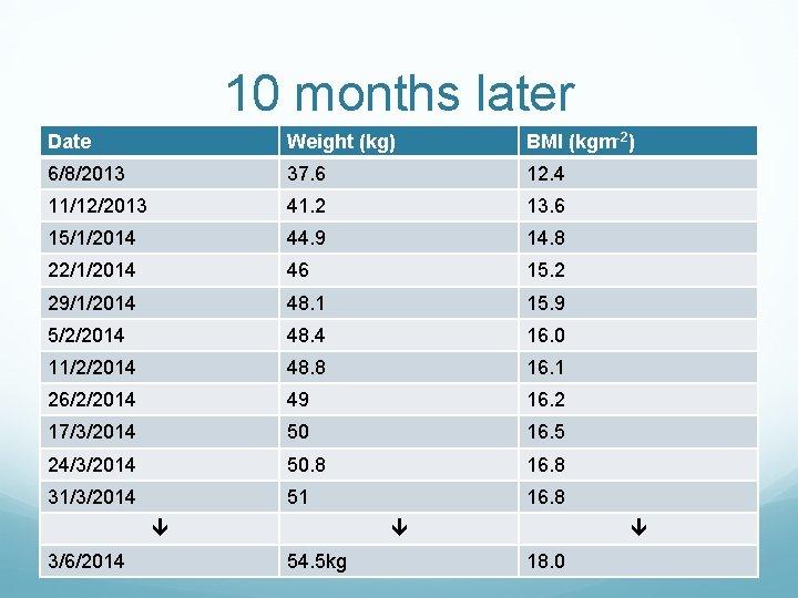 10 months later Date Weight (kg) BMI (kgm-2) 6/8/2013 37. 6 12. 4 11/12/2013