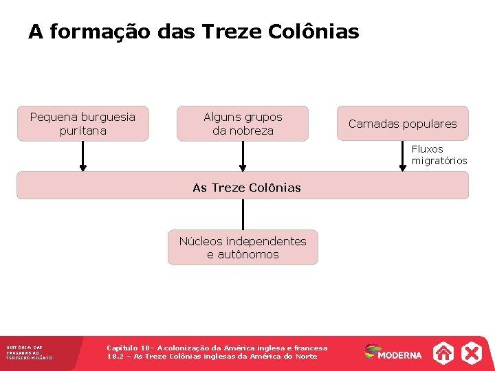A formação das Treze Colônias Pequena burguesia puritana Alguns grupos da nobreza Camadas populares