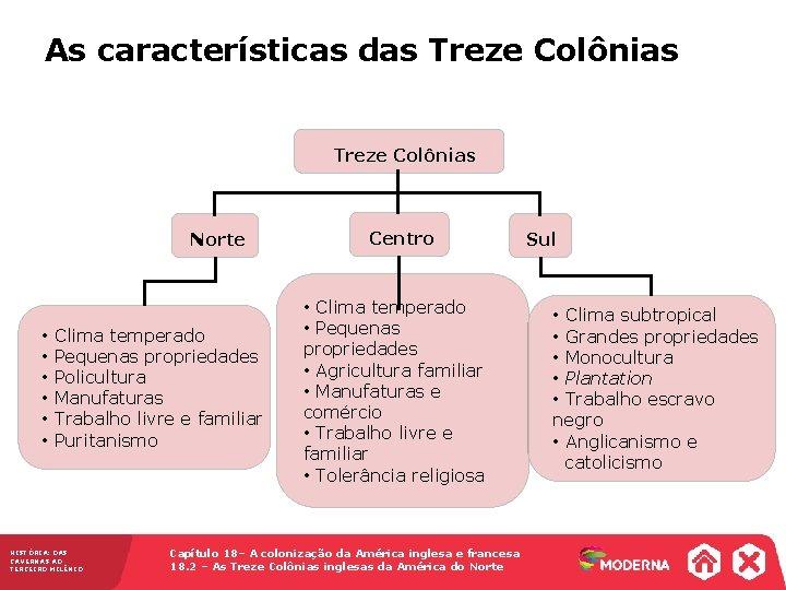 As características das Treze Colônias Norte • Clima temperado • Pequenas propriedades • Policultura