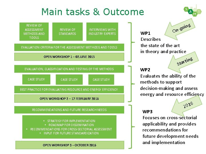 Main tasks & Outcome REVIEW OF ASSESSMENT METHODS AND TOOLS REVIEW OF STANDARDS INTERVIEWS