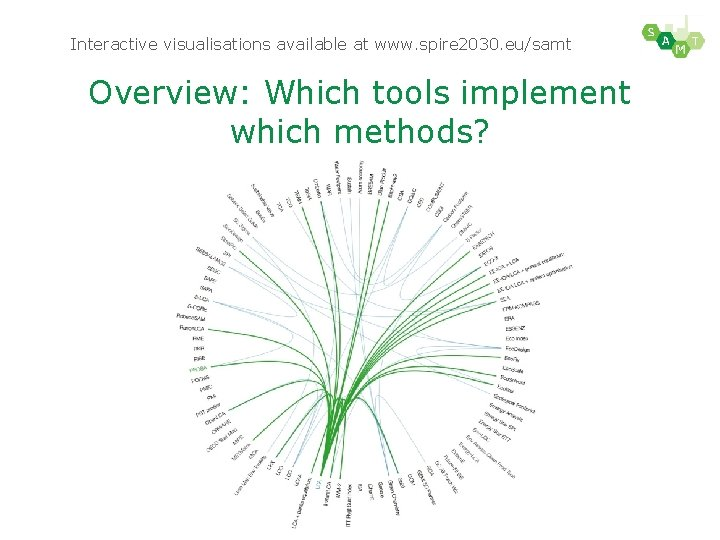 Interactive visualisations available at www. spire 2030. eu/samt Overview: Which tools implement which methods?