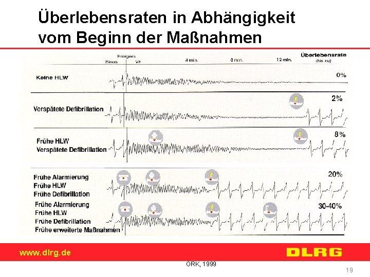 Überlebensraten in Abhängigkeit vom Beginn der Maßnahmen www. dlrg. de ÖRK, 1999 19