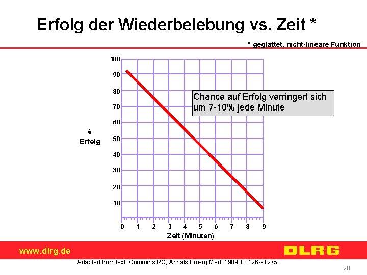 Erfolg der Wiederbelebung vs. Zeit * * geglättet, nicht-lineare Funktion 100 90 80 Chance