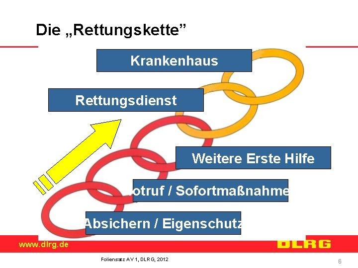 """Die """"Rettungskette"""" Krankenhaus Rettungsdienst Weitere Erste Hilfe Notruf / Sofortmaßnahmen Absichern / Eigenschutz www."""