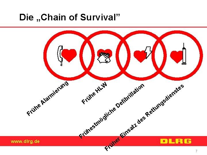 """Die """"Chain of Survival"""" g n u r ie rm he ü r a"""