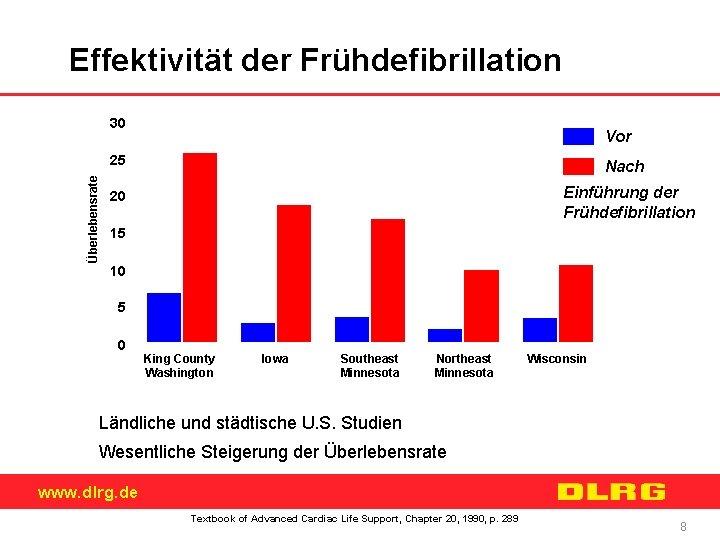 Effektivität der Frühdefibrillation 30 Vor % Überlebensrate 25 Nach Einführung der Frühdefibrillation 20 15