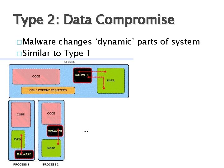 Type 2: Data Compromise � Malware changes 'dynamic' parts of system � Similar to