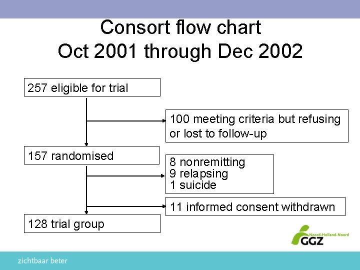Consort flow chart Oct 2001 through Dec 2002 257 eligible for trial 100 meeting