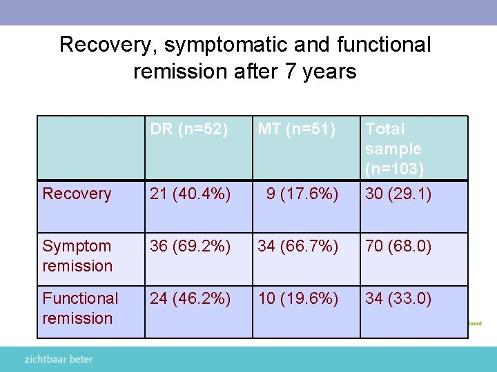 Recovery, symptomatic and functional remission after 7 years DR (n=52) MT (n=51) Recovery 21