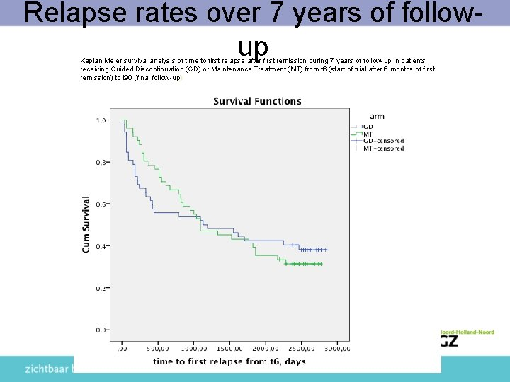 Relapse rates over 7 years of followup Kaplan Meier survival analysis of time to