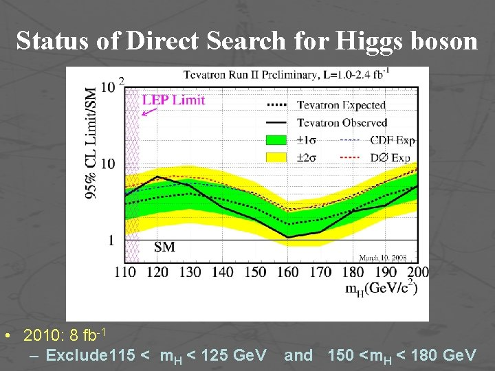 Status of Direct Search for Higgs boson • 2010: 8 fb-1 – Exclude 115