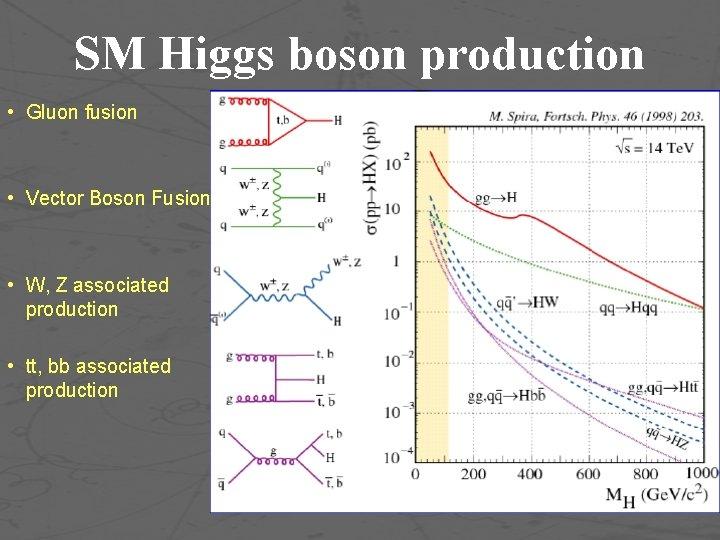 SM Higgs boson production • Gluon fusion • Vector Boson Fusion • W, Z