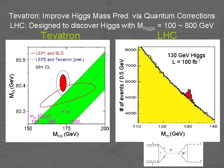 Tevatron: Improve Higgs Mass Pred. via Quantum Corrections LHC: Designed to discover Higgs with