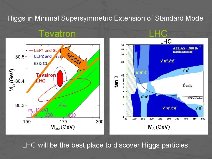 Higgs in Minimal Supersymmetric Extension of Standard Model Tevatron LHC MS Tevatron LHC Mtop