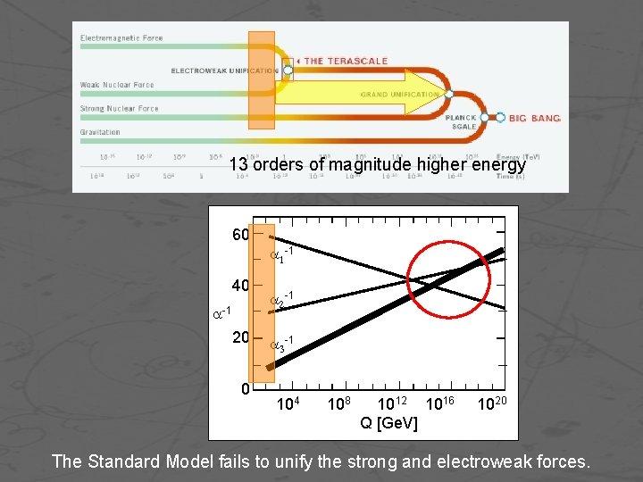 13 orders of magnitude higher energy 60 40 -1 20 0 -1 -1 104