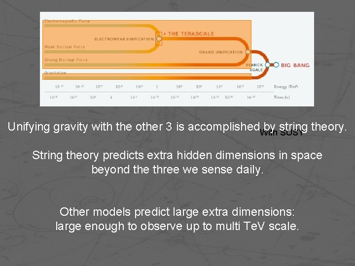 Unifying gravity with the other 3 is accomplished. With by string theory. SUSY String