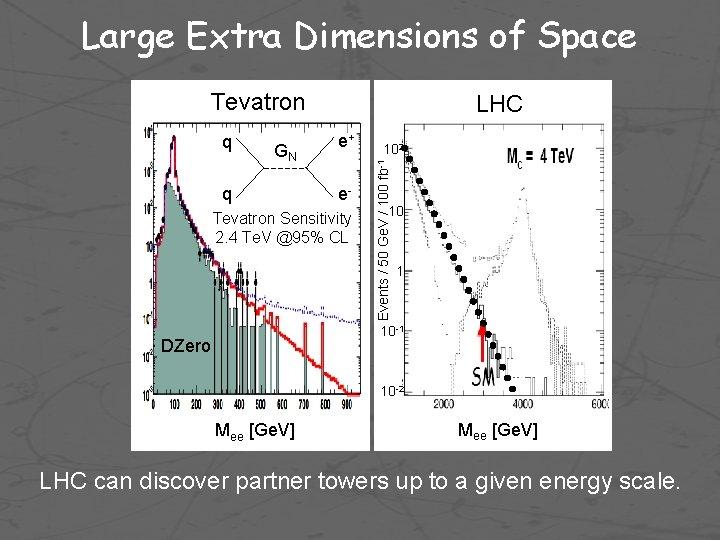 Large Extra Dimensions of Space Tevatron GN q e+ e- Tevatron Sensitivity 2. 4