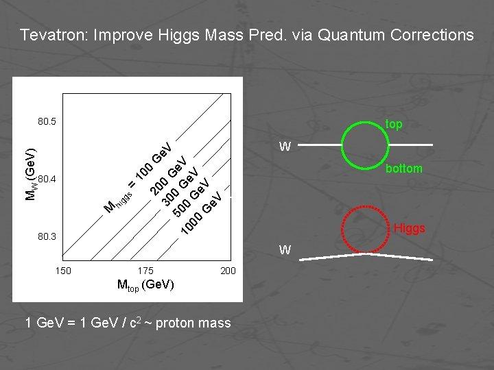Tevatron: Improve Higgs Mass Pred. via Quantum Corrections 80. 5 W bottom M hi