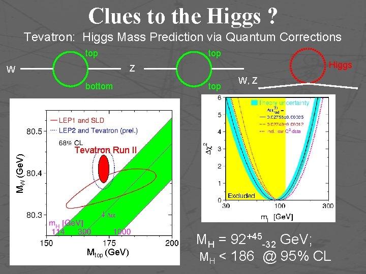 Clues to the Higgs ? Tevatron: Higgs Mass Prediction via Quantum Corrections top bottom
