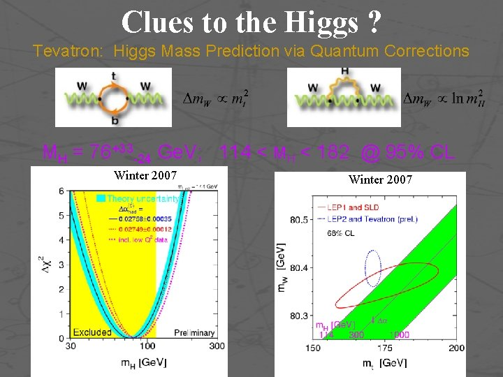 Clues to the Higgs ? Tevatron: Higgs Mass Prediction via Quantum Corrections MH =