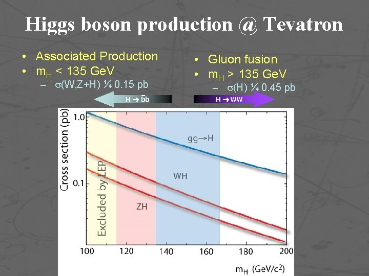Higgs boson production @ Tevatron • Associated Production • m. H < 135 Ge.