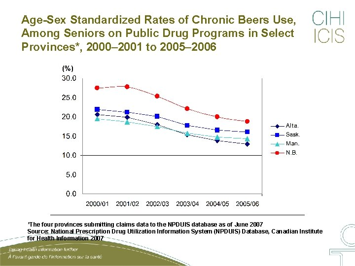 Age-Sex Standardized Rates of Chronic Beers Use, Among Seniors on Public Drug Programs in