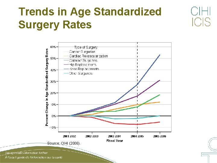 Trends in Age Standardized Surgery Rates Source: CIHI (2006).