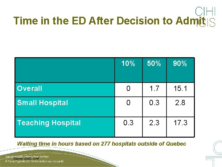 Time in the ED After Decision to Admit 10% 50% 90% Overall 0 1.