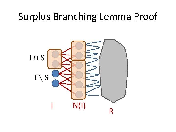 Surplus Branching Lemma Proof I N(I) R