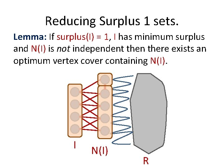 Reducing Surplus 1 sets. Lemma: If surplus(I) = 1, I has minimum surplus and