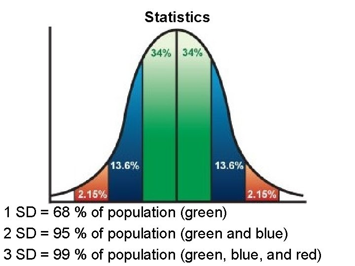 Statistics 1 SD = 68 % of population (green) 2 SD = 95 %