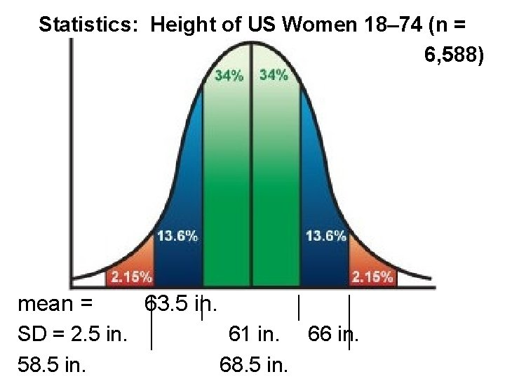 Statistics: Height of US Women 18– 74 (n = 6, 588) mean = SD