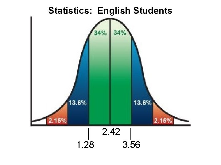 Statistics: English Students 2. 42 1. 28 3. 56