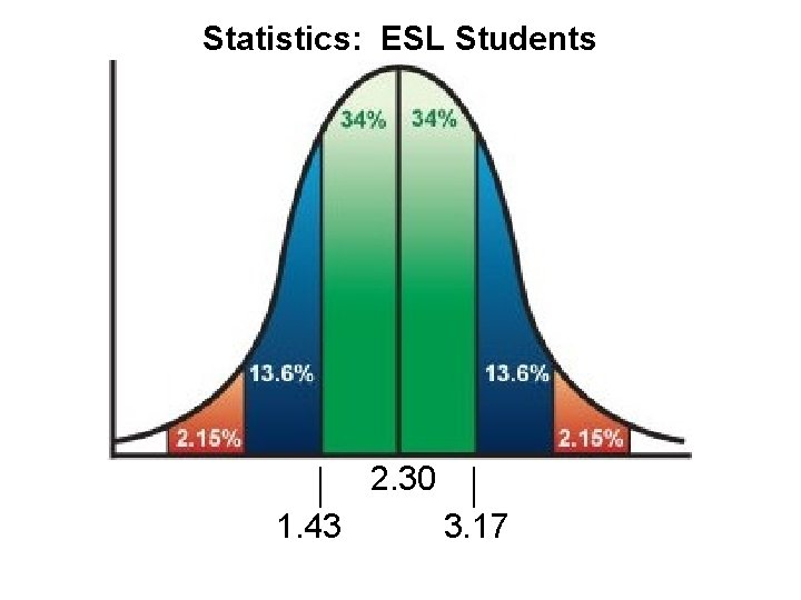 Statistics: ESL Students 2. 30 1. 43 3. 17