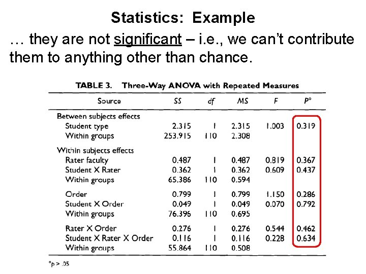 Statistics: Example … they are not significant – i. e. , we can't contribute