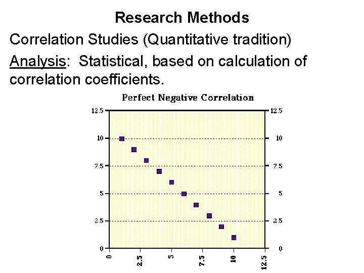 Research Methods Correlation Studies (Quantitative tradition) Analysis: Statistical, based on calculation of correlation coefficients.