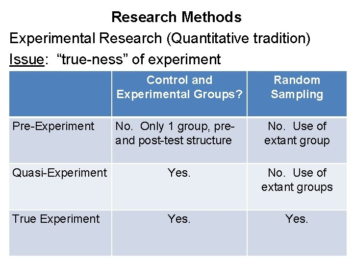 "Research Methods Experimental Research (Quantitative tradition) Issue: ""true-ness"" of experiment Control and Experimental Groups?"