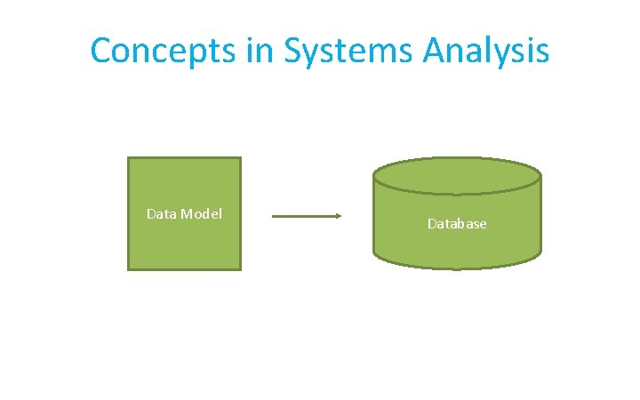 Concepts in Systems Analysis Data Model Database