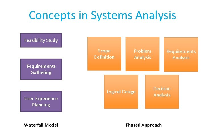 Concepts in Systems Analysis Feasibility Study Scope Definition Problem Analysis Requirements Gathering Logical Design